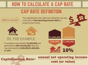 Info Graphic on Cap Rates